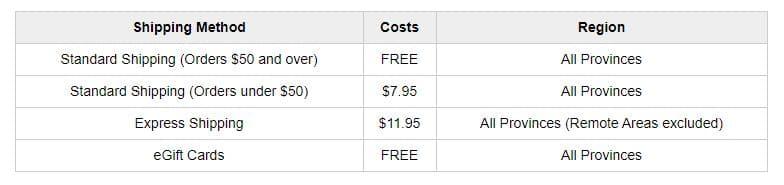 Sephora Free Shipping Canada