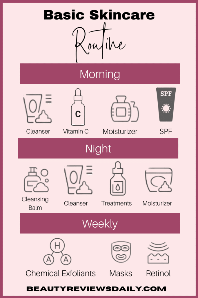 Basic skincare easy routine for morning and night infographic